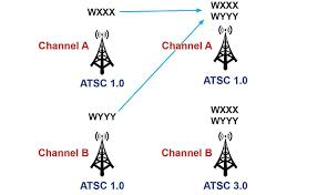Atsc Frequency Chart Free 4k Tv With An Antenna Is Almost Here Cnet