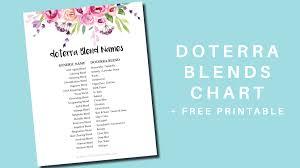 Doterra Blend Name Conversion Chart