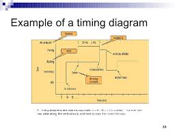 uml omg fundamental certification        example of a timing diagram