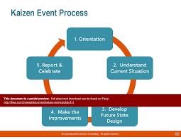Kaizen Event Guide Powerpoint