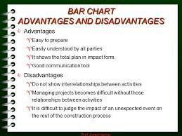 Bar Chart Develop By Henry Gantt Definitions Activity Ppt