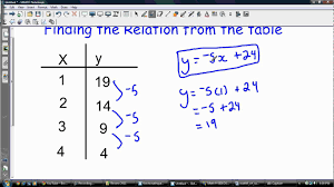 finding the relation equation from a table