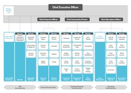 Organisation Chart Victoria Park
