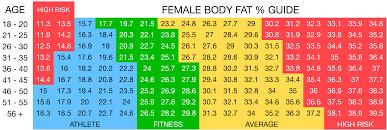 Female Body Fat Chart Vitfit