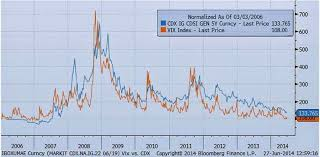 Cdx Chart The Vix And Company Risk Iron Horse Capital Management