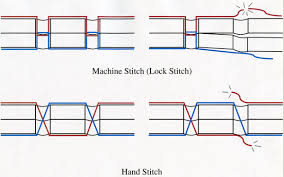 all of our stitching is done by hand this process adds strength and durability a machine stitch uses two threads each penetrating only half way through
