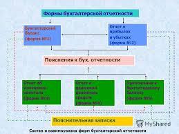 Презентация на тему КУРСОВАЯ РАБОТА по дисциплине Бухгалтерская  6 Формы бухгалтерской отчетности