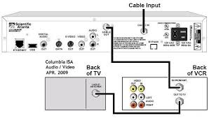 similiar tv vcr and cable box wiring keywords vcr tv cable box diagrams as well wiring diagram for cable box to tv