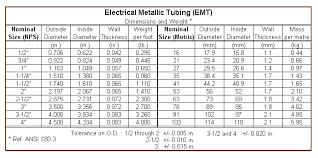 Rigid Conduit Size Chart 42 True To Life Conduit Knockout Size Chart