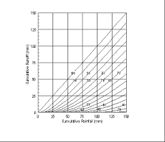 Curve Number Chart Malawi Environmental Monitoring Programme