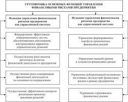 Дипломная работа Комплексная оценка рисков финансово  Рисунок 1 1 Характеристика основных функций управления финансовыми рисками предприятия в разрезе отдельных групп
