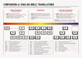 History Of Bible Translations Chart Spirituality Dreams And Prophecy The Best Bible