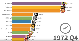 Chart Toppers 50 Years Of The Best Selling Music Artists