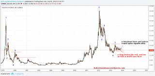 Two Year Silver Chart Silver Bull Market Is Almost Here Silver Phoenix