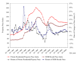 Hdb Resale Price Index Chart Historical Price And Return Trends Of Private Residential