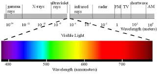 Light Spectrum Kelvin Chart What Color Is The Sun