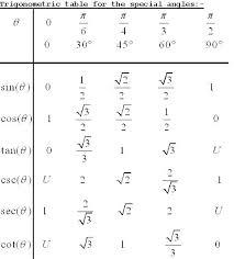 Unit Circle Sin Cos Tan Chart Cos Sin Tan Chart Math Sin Cos Tan Unit Circle With Tangent