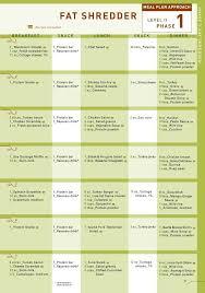P90x Portion Chart P90x Diet Plan Diet Shred Diet Metabolic Diet Fast