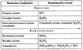 Педагогика Изучение темы Минеральные удобрения в школьном курсе  Названия и химический состав калийных удобрений представлены в таблице 1 Основным сырьем для их производства служит минерал сильвинит КС1 • nacl