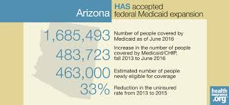 arizona lawmakers have pushed for changes to medicaid eligibility and benefits since 2016