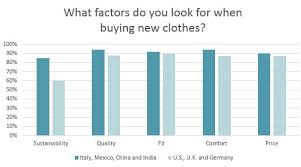 Cotton Lifestyle Monitor Reporting Americas Attitude And