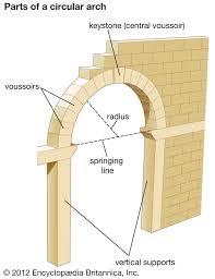 Segmental Arch Design Segmental Arch Architecture Britannica