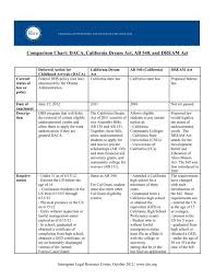 Comparison Chart Daca California Dream Act Ab 540 And