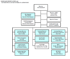 Organizational Chart Of Mcdonalds Restaurant 2019