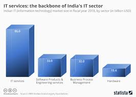 Information Technology Chart Chart It Services The Backbone Of Indias It Sector Statista