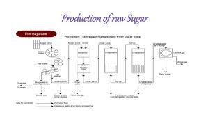 Block Diagram Sugar Manufacturing Process Flow Chart