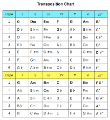 53 Credible Chord Transposing Chart