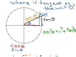 Where Is Tangent On The Unit Circle Algebra Trigonometry Trig