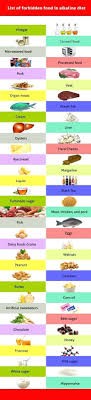 B Positive Diet Food Chart Food For Blood Type B Plus Foods A Positive Should Avoid O