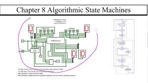 Algorithmic State Machine Timing And Multiplication Circuit Demo