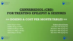 Cbd Cost Dosing For The Treatment Of Epilepsy