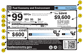 Electric Vehicle Comparison Chart Learn More About The Fuel Economy Label For Electric Vehicles