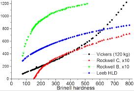 Hardness Comparison Wikiwand