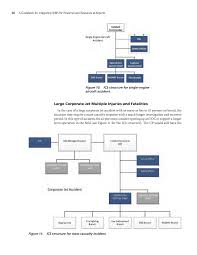 Ics Structure Chart Incident Command Structure Diagram Blog U Security Force