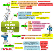 Present Perfect Lessons Tes Teach
