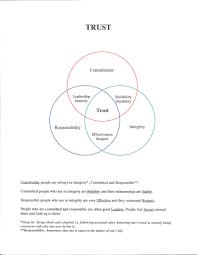 Venn Diagram Of Relationships Venn Diagram Relationship Magdalene Project Org