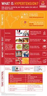 High Blood Pressure Precaution Control Treatment
