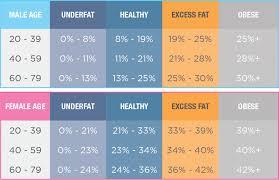 Body Hydration Level Chart Body Hydration Percentage Chart 2019
