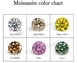 Wholesale Brilliant Cut 1 Mm To 3 Mm Synthetic Diamond Pure White 3mm Moissanite For Jewelry View 3mm Moissanite Baifu 3mm Moissanite Product