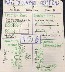 Equivalent Fractions Anchor Chart 4th Grade Ways To Compare Fractions Anchor Chart Comparing Fractions