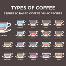 A shot of espresso will deepen the coffee flavor, whereas the extra charged coffee drinks will have the same flavor as the standard hot or iced coffee drink, just with the extra caffeine. 11 Most Popular Types Of Coffee You Ve Never Heard Of Coffeemakersadvisor