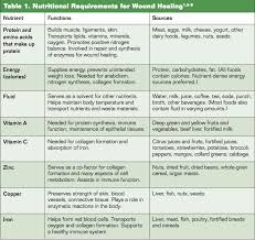 Determining If Nutrition Is The Missing Ingredient To Your