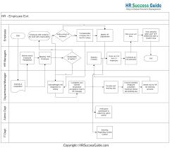 Human Resources Workflow Chart Hr Success Guide Employee Exit Flow Diagram Diagram