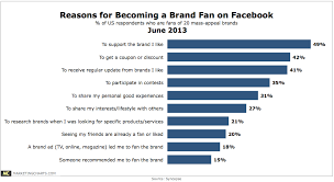 Syncapse Reasons Becoming Brand Fan Facebook June2013