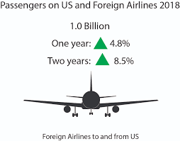 2018 Traffic Data For U S Airlines And Foreign Airlines U S