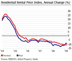 Investment Analysis Of Emirian Real Estate Market